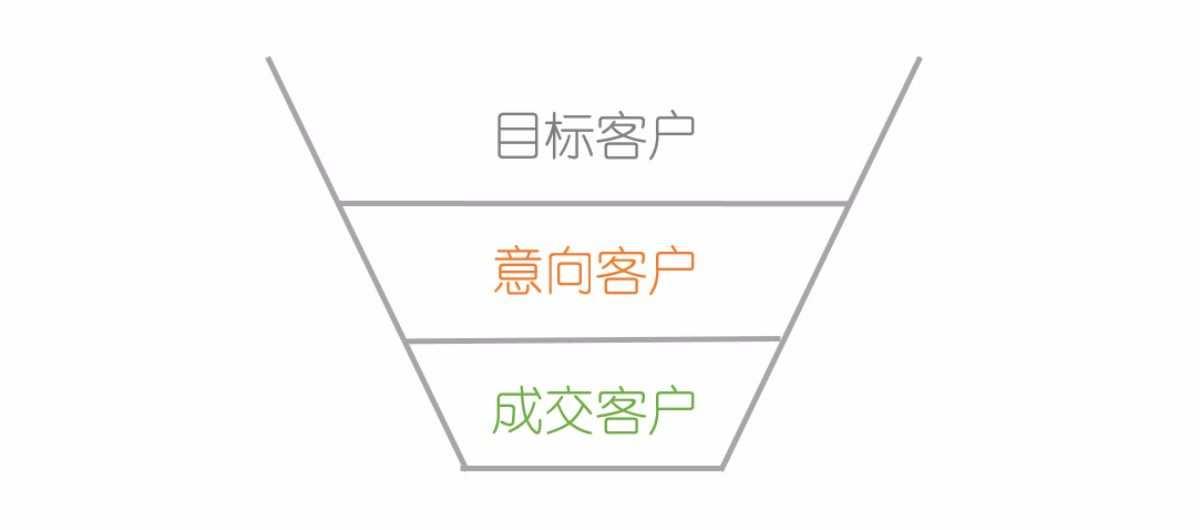 【花艺意·营销第一步系列2】在低成本创业上,你需要掌握的简单、实用的3个营销知识点,可立即应用在鲜花销售上 第2张