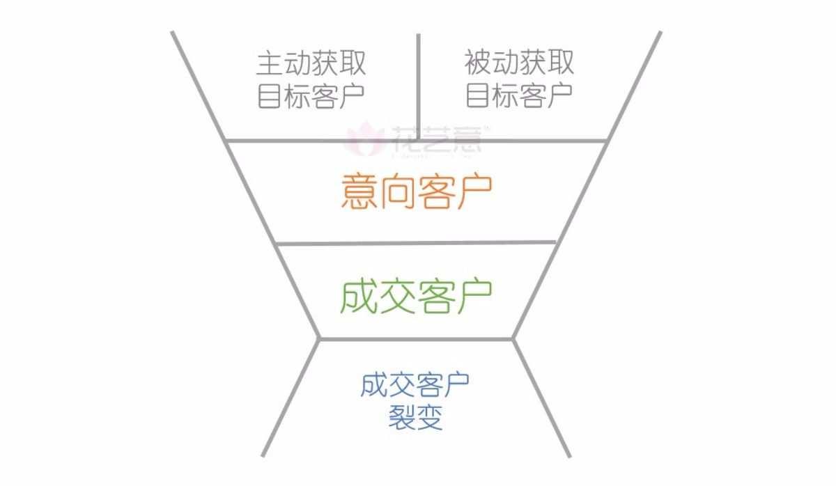 【花艺意·营销第一步系列2】在低成本创业上,你需要掌握的简单、实用的3个营销知识点,可立即应用在鲜花销售上 第4张