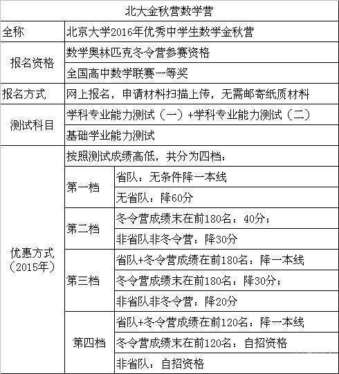【转载】北大自主招生、北大博雅计划、北大综合营、学科营、竞赛营之间的关系及问题汇总 - 春和景明 - 潍水河畔好读书